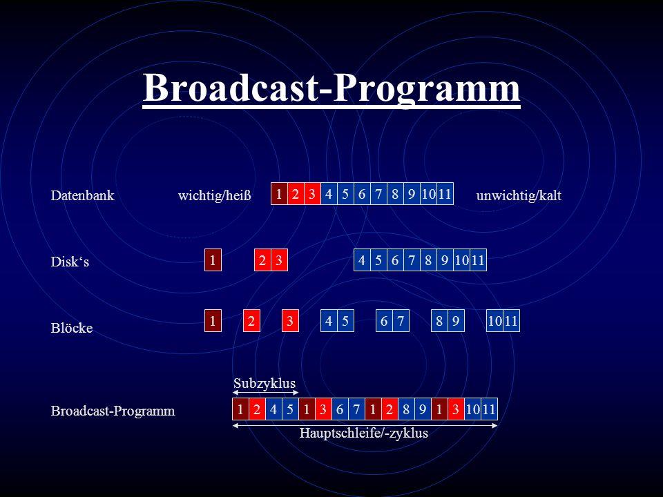Broadcast-Programm 1234567891011 wichtig/heißunwichtig/kalt 1234567891011 1234567891011 124513671289131011 Datenbank Blöcke Disks Broadcast-Programm S