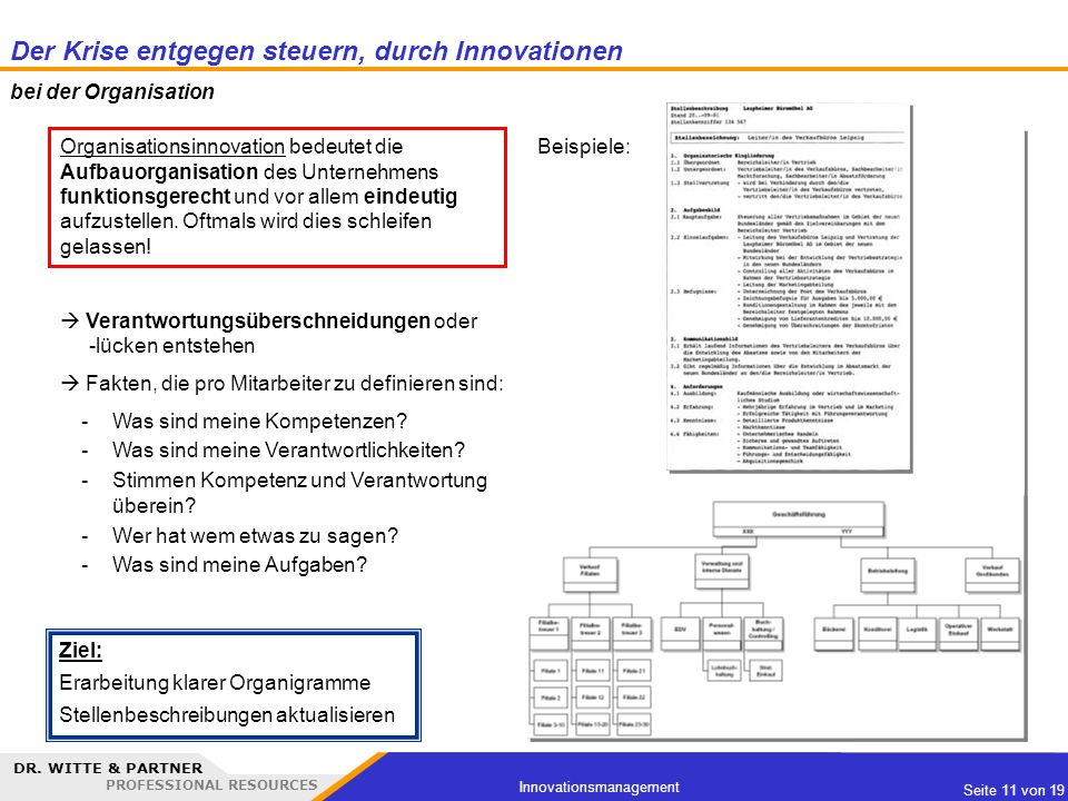 DR. WITTE & PARTNER PROFESSIONAL RESOURCES Seite 11 von 19 Innovationsmanagement Beispiele: Organisationsinnovation bedeutet die Aufbauorganisation de