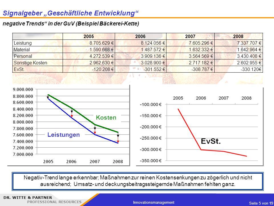 DR. WITTE & PARTNER PROFESSIONAL RESOURCES Seite 5 von 19 Innovationsmanagement 2005200620072008 Leistung 8.705.629 8.124.056 7.605.296 7.337.707 Mate