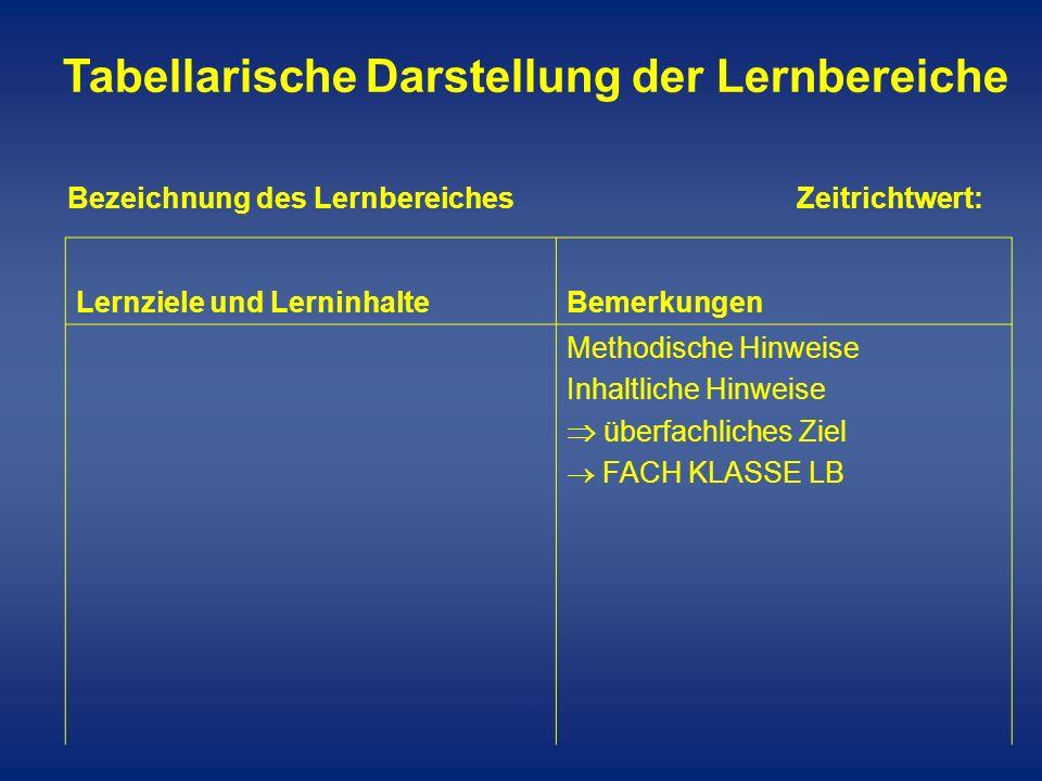 Tabellarische Darstellung der Lernbereiche Lernziele und LerninhalteBemerkungen Methodische Hinweise Inhaltliche Hinweise überfachliches Ziel FACH KLA
