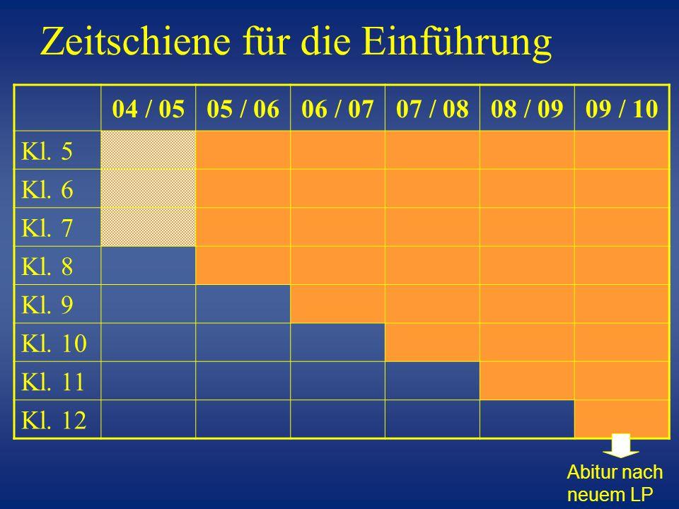 Zeitschiene für die Einführung 04 / 0505 / 0606 / 0707 / 0808 / 0909 / 10 Kl. 5 Kl. 6 Kl. 7 Kl. 8 Kl. 9 Kl. 10 Kl. 11 Kl. 12 Abitur nach neuem LP
