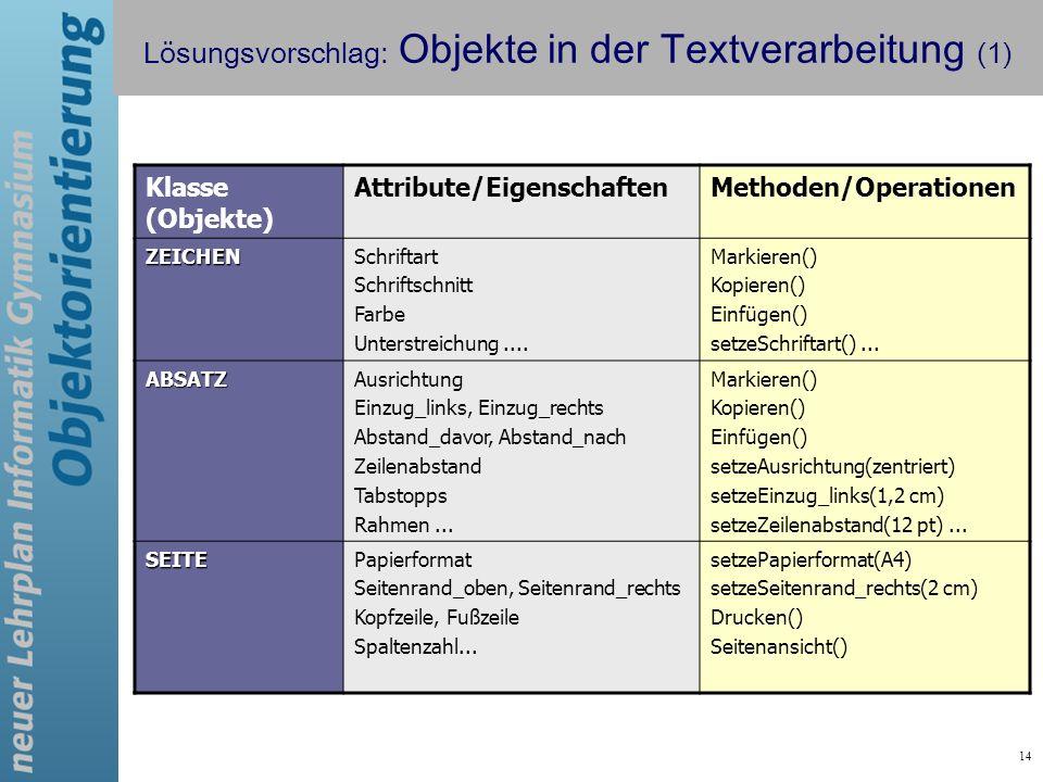 14 Lösungsvorschlag: Objekte in der Textverarbeitung (1) Klasse (Objekte) Attribute/EigenschaftenMethoden/Operationen ZEICHENSchriftart Schriftschnitt