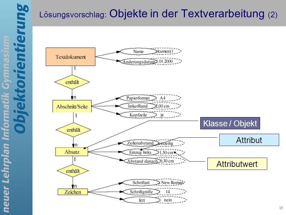 15 Klasse / Objekt Attribut Attributwert Lösungsvorschlag: Objekte in der Textverarbeitung (2)