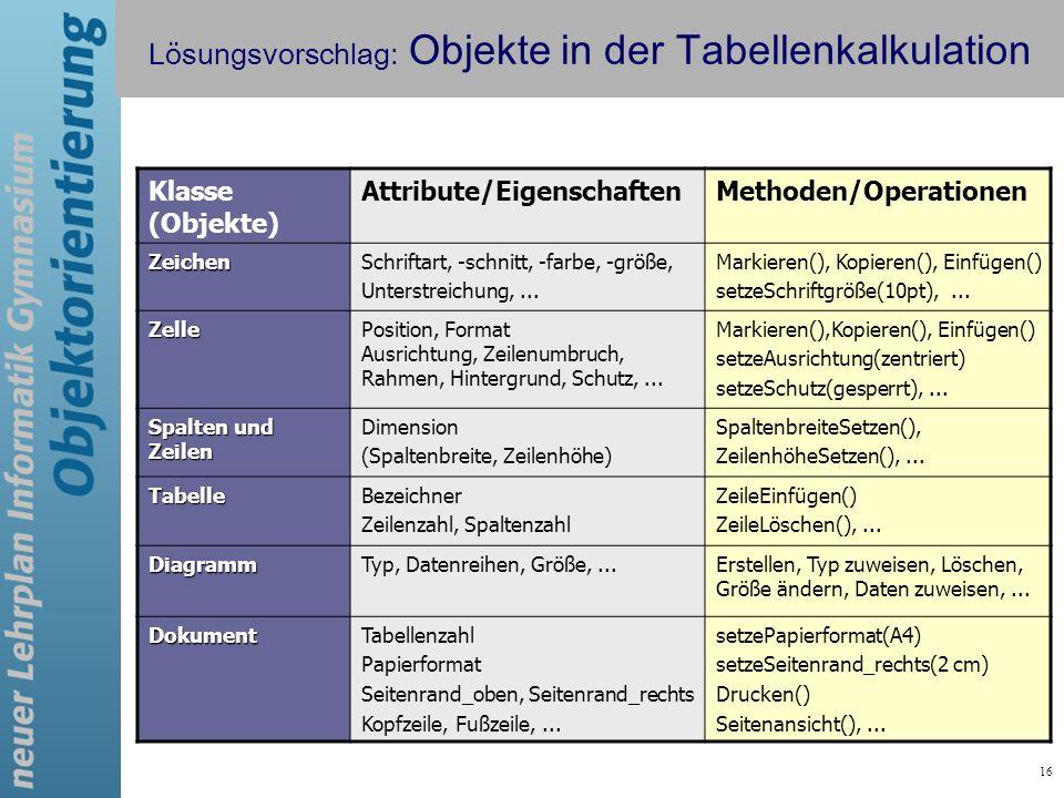16 Lösungsvorschlag: Objekte in der Tabellenkalkulation Klasse (Objekte) Attribute/EigenschaftenMethoden/Operationen ZeichenSchriftart, -schnitt, -far