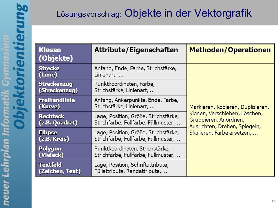 17 Lösungsvorschlag: Objekte in der Vektorgrafik Klasse (Objekte) Attribute/EigenschaftenMethoden/Operationen Strecke (Linie) Anfang, Ende, Farbe, Str