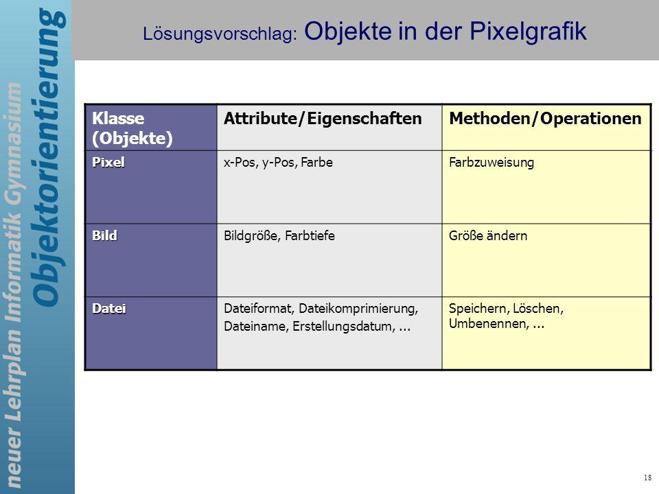 18 Lösungsvorschlag: Objekte in der Pixelgrafik Klasse (Objekte) Attribute/EigenschaftenMethoden/Operationen Pixelx-Pos, y-Pos, FarbeFarbzuweisung Bil