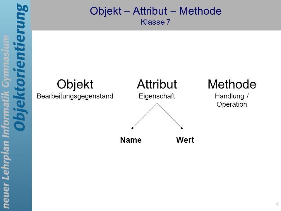 5 Objekt – Attribut – Methode Klasse 7 Objekt Bearbeitungsgegenstand Attribut Eigenschaft Methode Handlung / Operation NameWert