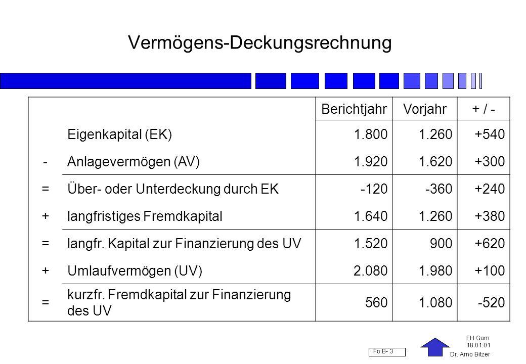Dr. Arno Bitzer FH Gum 18.01.01 Fo B- 3 Vermögens-Deckungsrechnung BerichtjahrVorjahr+ / - Eigenkapital (EK)1.8001.260+540 -Anlagevermögen (AV)1.9201.