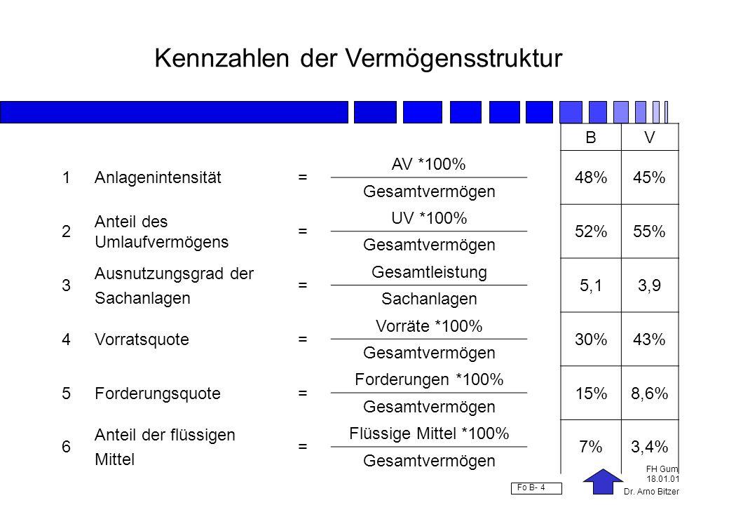 Dr. Arno Bitzer FH Gum 18.01.01 Fo B- 4 Kennzahlen der Vermögensstruktur BV 1Anlagenintensität= AV *100% 48%45% Gesamtvermögen 2 Anteil des Umlaufverm