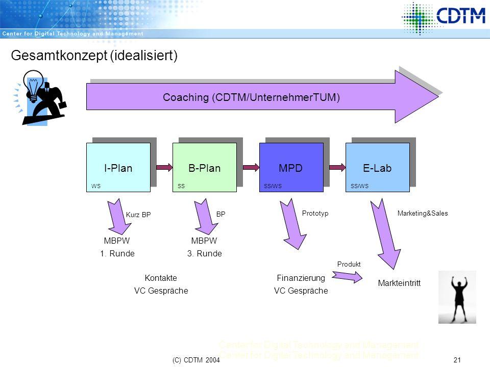 Center for Digital Technology and Management 21(C) CDTM 2004 Gesamtkonzept (idealisiert) I-Plan B-Plan MPD E-Lab MBPW 1. Runde MBPW 3. Runde Kontakte