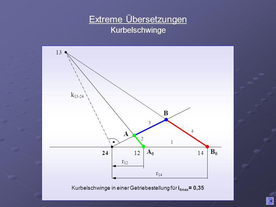 Extreme Übersetzungen Kurbelschwinge B B0B0 24 A A0A0 Kurbelschwinge in einer Getriebestellung für i 4max = 0,35 13 1214 1 2 3 4 r 12 r 14 k 13-24