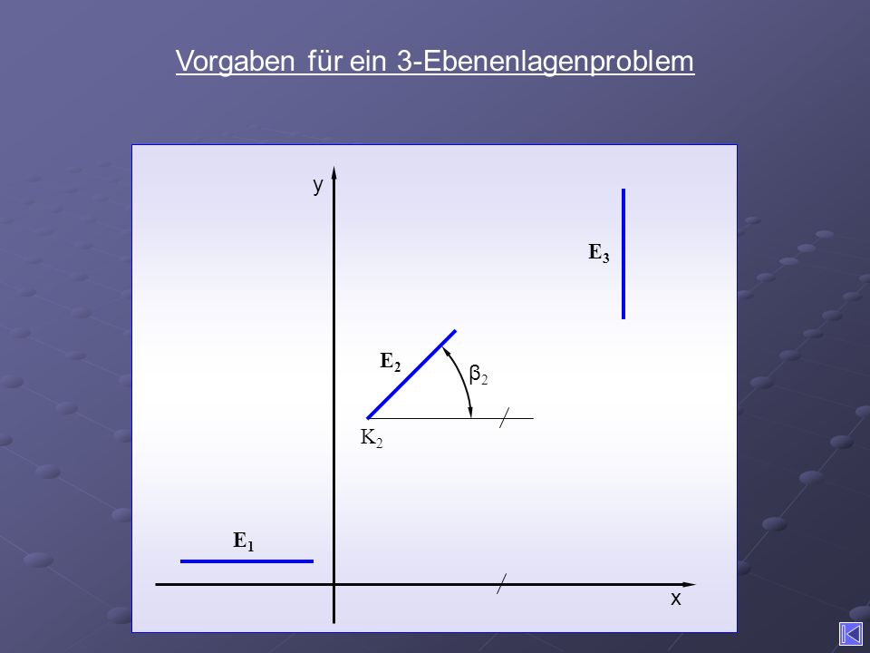 Vorgaben für ein 3-Ebenenlagenproblem x β2β2 K2K2 y E1E1 E2E2 E3E3