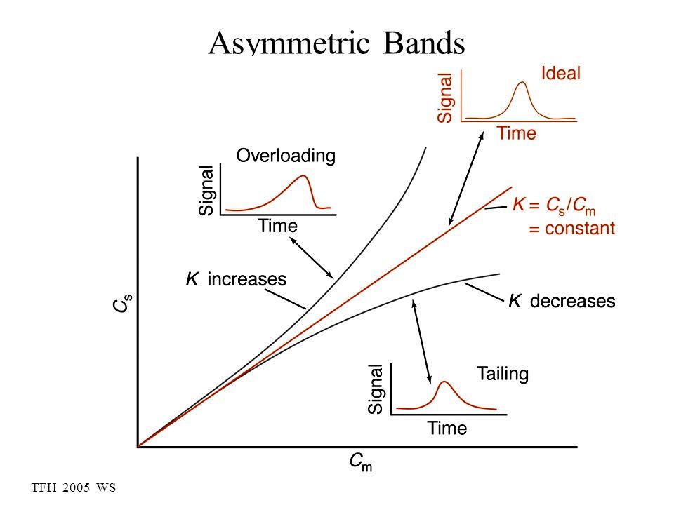 TFH 2005 WS Asymmetric Bands