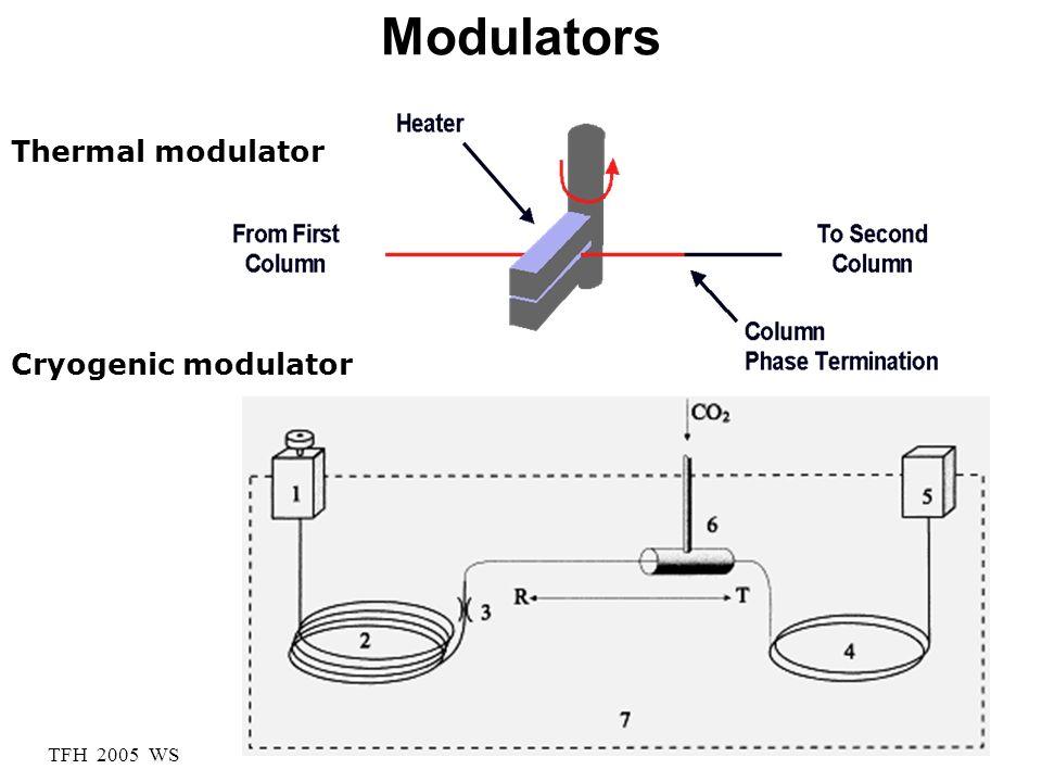 Modulators Thermal modulator Cryogenic modulator