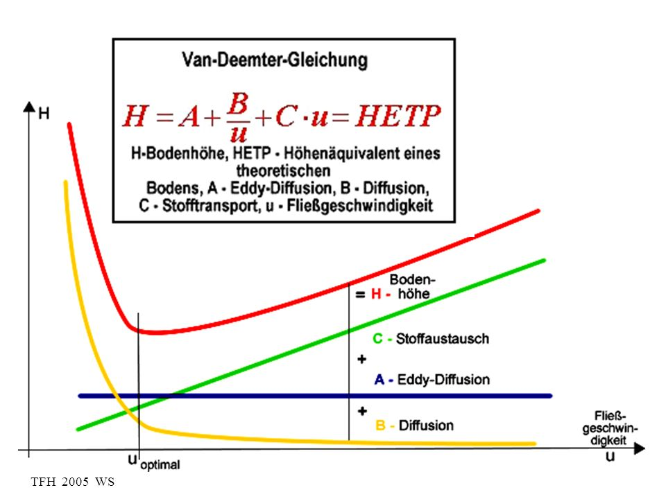 TFH 2005 WS HETP = h In distillation, Actual plates exist whhere vapour passes through a liquid phase During this mixing, equilibrium between the phases is assumed The height of a plate can often be directly measured In a packed column or a capillary the plates can´t be observed – called theoretical plates Plate theory