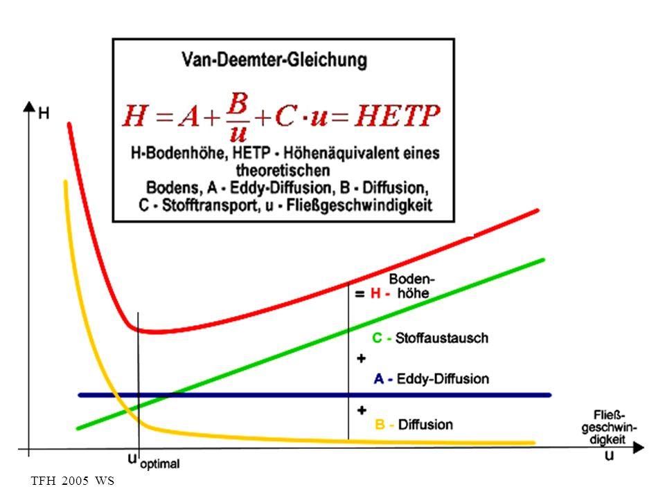 Eddy-Diffusion A Peakform kurz nach der Injektion Peakform nach Passieren des Säulenbettes