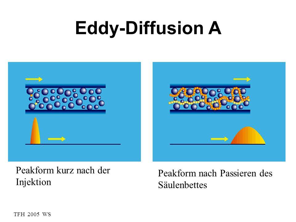TFH 2005 WS Diffusion B Peakform kurz nach der Injektion Peakform nach Passieren der Säule