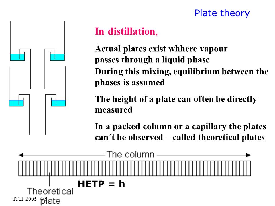 TFH 2005 WS HETP = h In distillation, Actual plates exist whhere vapour passes through a liquid phase During this mixing, equilibrium between the phas