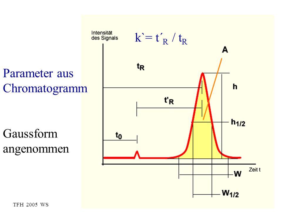 TFH 2005 WS Parameter aus Chromatogramm Gaussform angenommen k`= t´ R / t R
