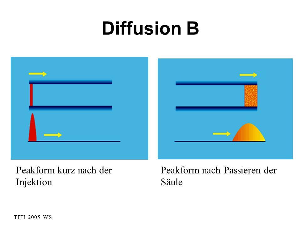 TFH 2005 WS The Peak Ideal chromatographic peaks are Gaussian in peak shape.