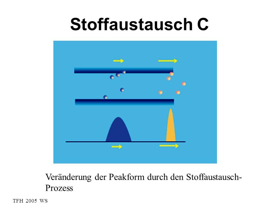 TFH 2005 WS Stoffaustausch C Veränderung der Peakform durch den Stoffaustausch- Prozess