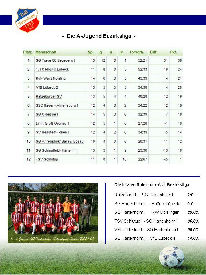 Die letzten Spiele der A-J. Bezirksliga: Ratzeburg I - SG Hartenholm l2:0 SG Hartenholm I - Phönix Lübeck I0:5 SG Hartenholm I - RW Moislingen29.02. T