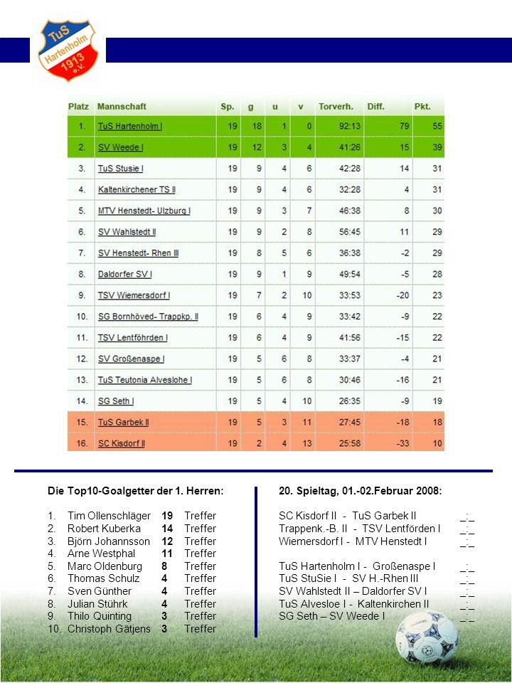 Die Top10-Goalgetter der 1. Herren: 1. Tim Ollenschläger19 Treffer 2. Robert Kuberka14 Treffer 3.Björn Johannsson12 Treffer 4.Arne Westphal11Treffer 5
