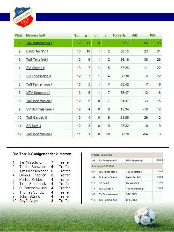 Die Top10-Goalgetter der 2. Herren: 1. Jan Wirsching7 Treffer 2. Torben Schwede6 Treffer 3. Tim Ollenschläger6 Treffer 4. Dennis Friedrich5 Treffer 5.