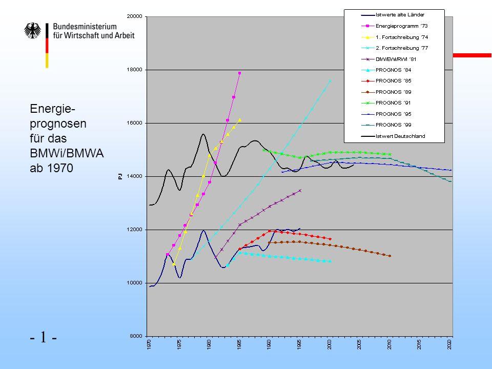Entkopplung des Wirtschafts- wachstums von Primärenergie- verbrauch und Stromerzeu- gung ab 1970 - 2 -