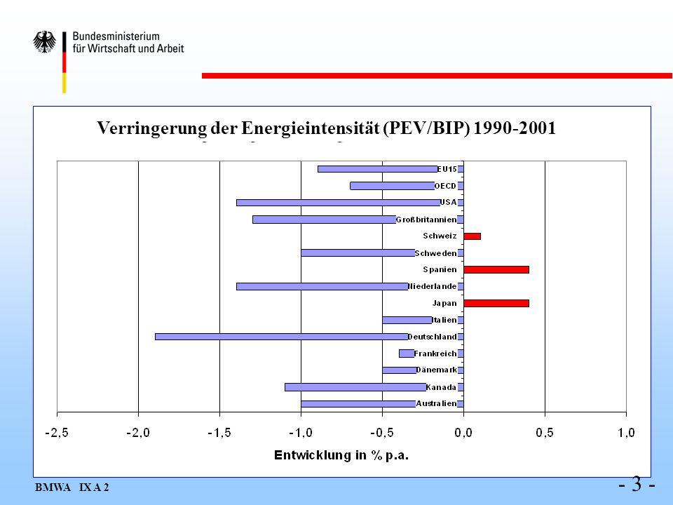 - 4 - Ökosteuer Energieeinsparverordnung Freiwillige Vereinbarungen mit der Wirtschaft KWK-Gesetz Kreditprogramme der KfW Verbrauchskennzeichnung Geräte und Pkw Verbraucherberatung Gründung Deutsche Energie-Agentur (dena) Maßnahmen zur Förderung der Energieeffizienz seit 1998 (Beispiele)