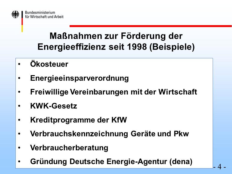 - 4 - Ökosteuer Energieeinsparverordnung Freiwillige Vereinbarungen mit der Wirtschaft KWK-Gesetz Kreditprogramme der KfW Verbrauchskennzeichnung Gerä