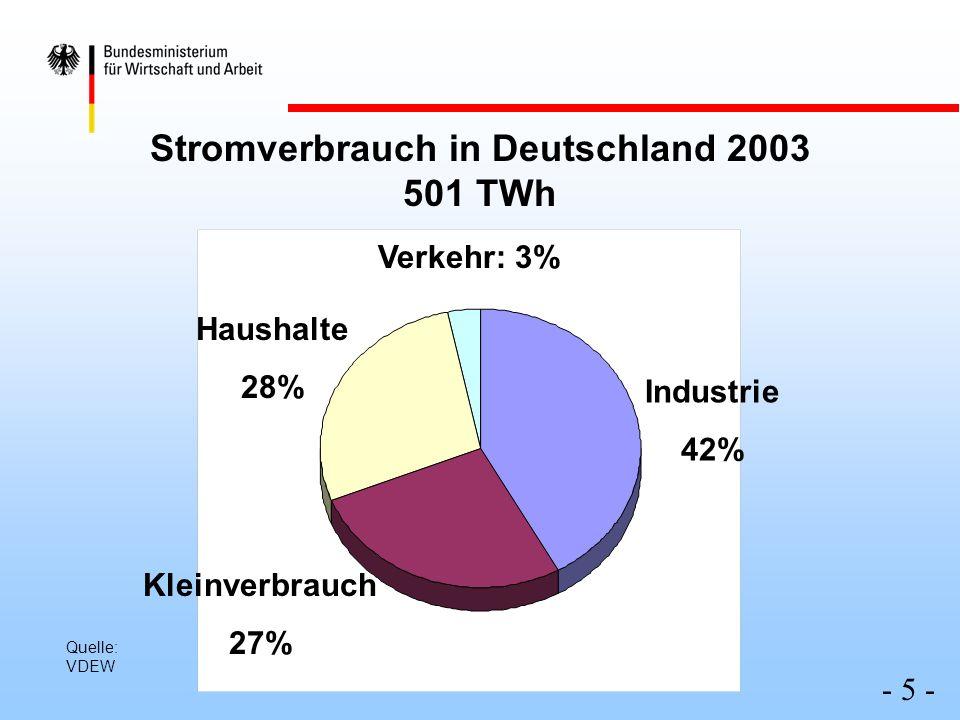 Stromverbrauch in Deutschland 2003 501 TWh Haushalte 28% Verkehr: 3% Industrie 42% Kleinverbrauch 27% - 5 - Quelle: VDEW