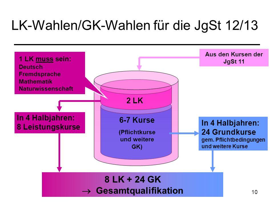 10 LK-Wahlen/GK-Wahlen für die JgSt 12/13 Aus den Kursen der JgSt 11 2 LK 6-7 Kurse (Pflichtkurse und weitere GK) In 4 Halbjahren: 24 Grundkurse gem.