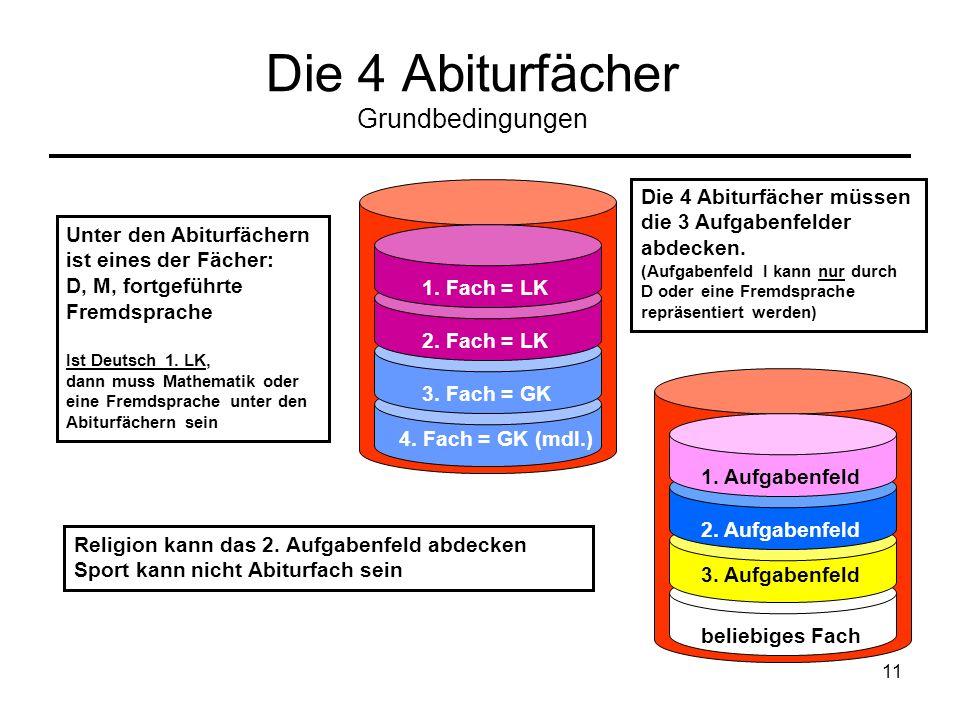 11 Die 4 Abiturfächer Grundbedingungen 1. Fach = LK 2. Fach = LK 3. Fach = GK 4. Fach = GK (mdl.) 1. Aufgabenfeld 2. Aufgabenfeld 3. Aufgabenfeld beli