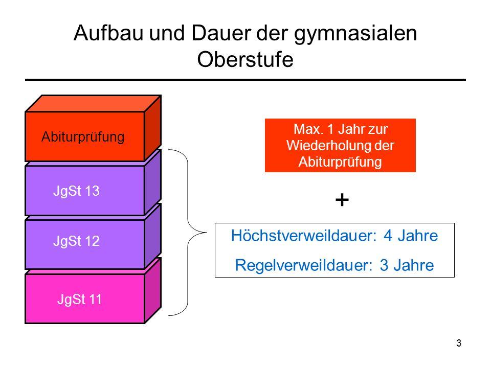 3 Aufbau und Dauer der gymnasialen Oberstufe Abiturprüfung JgSt 13 JgSt 12 JgSt 11 Max.