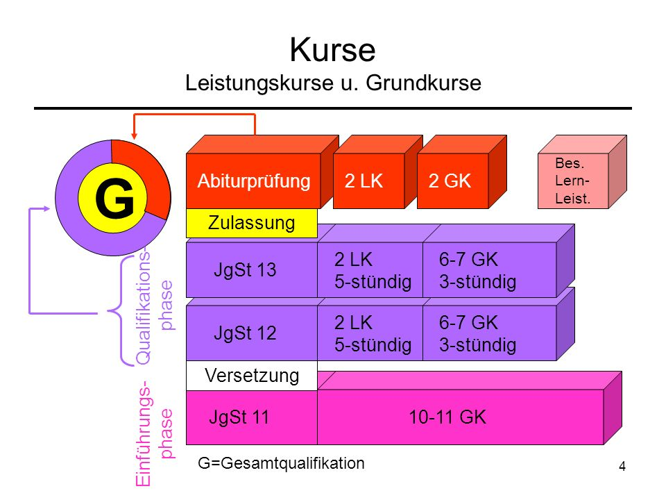 4 Kurse Leistungskurse u. Grundkurse G Abiturprüfung2 LK2 GK Bes. Lern- Leist. JgSt 12 JgSt 13 JgSt 11 2 LK 5-stündig 6-7 GK 3-stündig 10-11 GK Einfüh