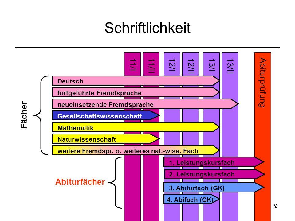 9 Schriftlichkeit 11/II13/I12/I12/II11/IAbiturprüfung Deutsch 13/II fortgeführte Fremdsprache neueinsetzende Fremdsprache Gesellschaftswissenschaft Ma