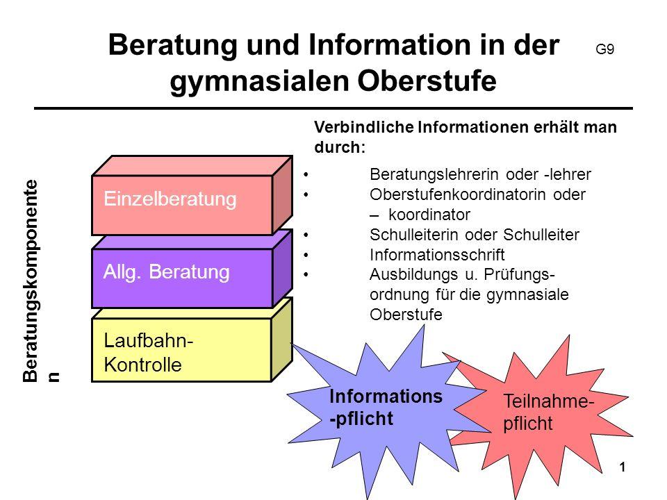 2 Aufbau und Dauer der gymnasialen Oberstufe Abiturprüfun g JgSt 13 JgSt 12 JgSt 11 Max.