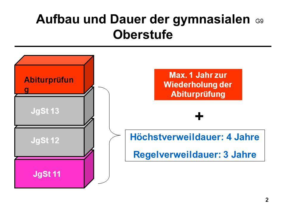 13 LK-Wahlen/GK-Wahlen für die Qual.phase Aus den Kursen der JgSt 11 2 LK 6-7 Kurse (Pflichtkurse und weitere GK) In 4 Halbjahren: 24-26 Grundkurse gem.