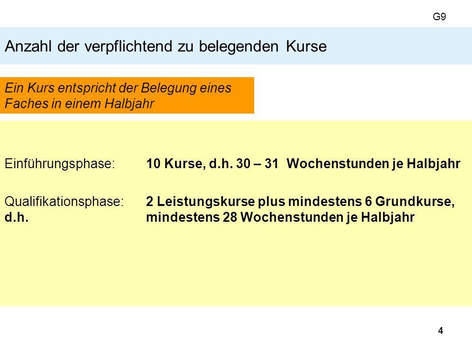 15 Die 4 Abiturfächer Grundbedingungen 1.Fach = LK 2.