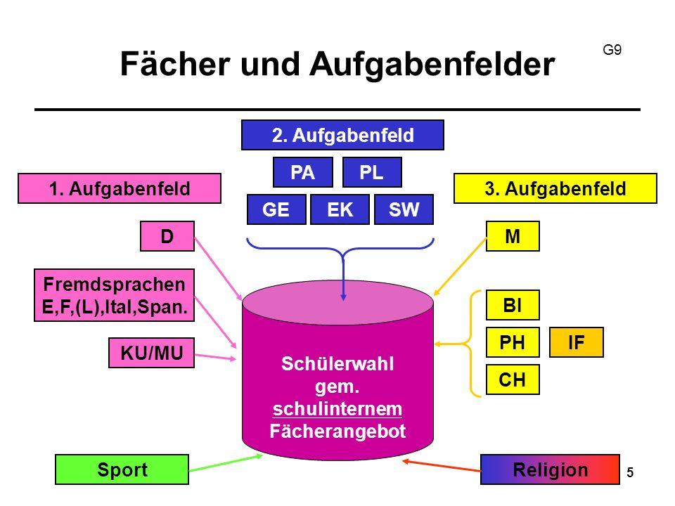 16 Schriftlichkeit für die Qual.phase Alle Abiturfächer Alle neu einsetzenden Fremdsprachen Deutsch Mathematik 1 Gesellschaftswiss.