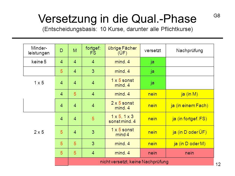 12 Versetzung in die Qual.-Phase (Entscheidungsbasis: 10 Kurse, darunter alle Pflichtkurse) G8