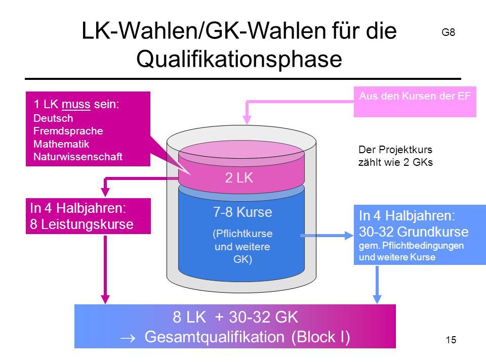 15 LK-Wahlen/GK-Wahlen für die Qualifikationsphase Aus den Kursen der EF 2 LK 7-8 Kurse (Pflichtkurse und weitere GK) In 4 Halbjahren: 30-32 Grundkurse gem.