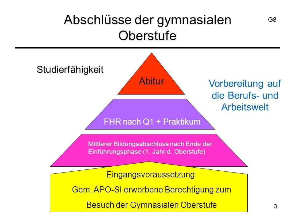 3 Abschlüsse der gymnasialen Oberstufe Studierfähigkeit Vorbereitung auf die Berufs- und Arbeitswelt Abitur FHR nach Q1 + Praktikum Mittlerer Bildungsabschluss nach Ende der Einführungsphase (1.