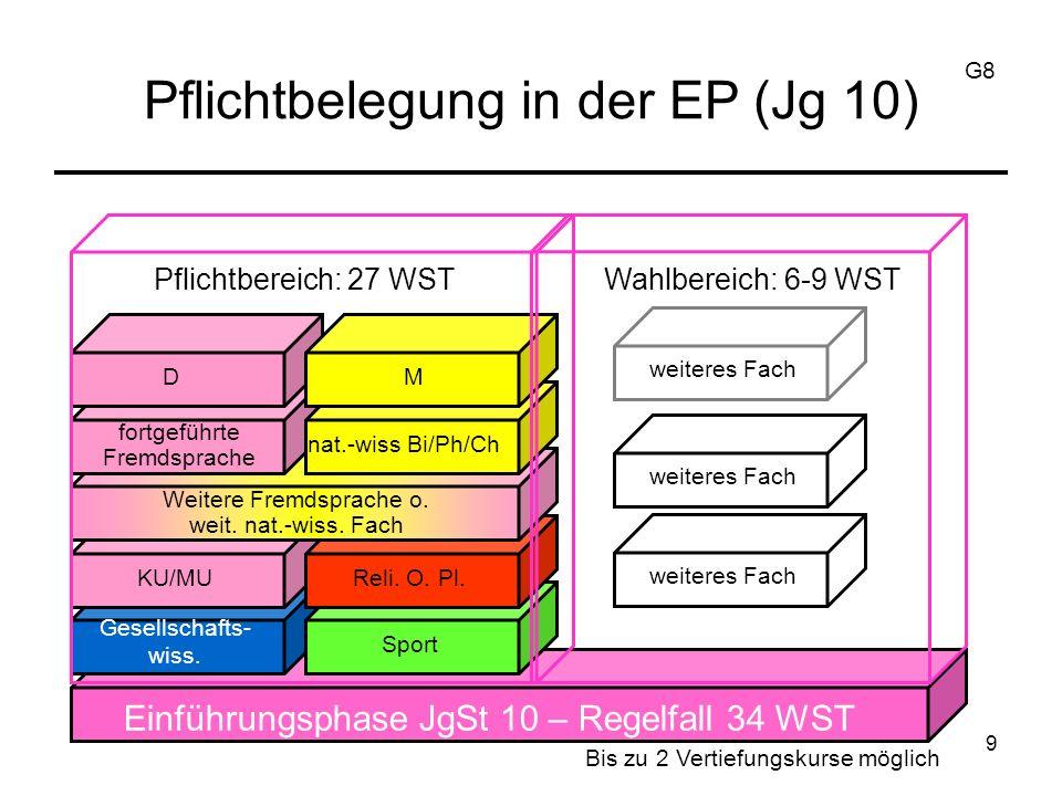 Deutsch Mathematik Alle Fremdsprachen 1 Gesellschaftswissenschaft 1 Naturwissenschaft 10 Schriftlichkeit für die EP (Jg 10) G8