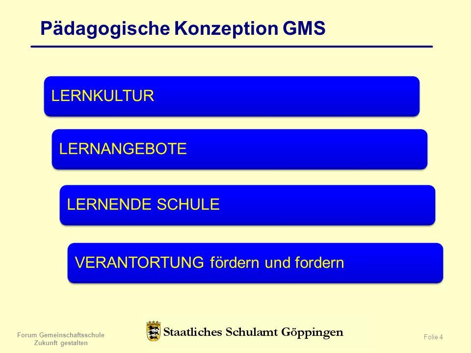 Forum Gemeinschaftsschule Zukunft gestalten Folie 4 Pädagogische Konzeption GMS LERNKULTUR LERNANGEBOTE LERNENDE SCHULE VERANTORTUNG fördern und fordern
