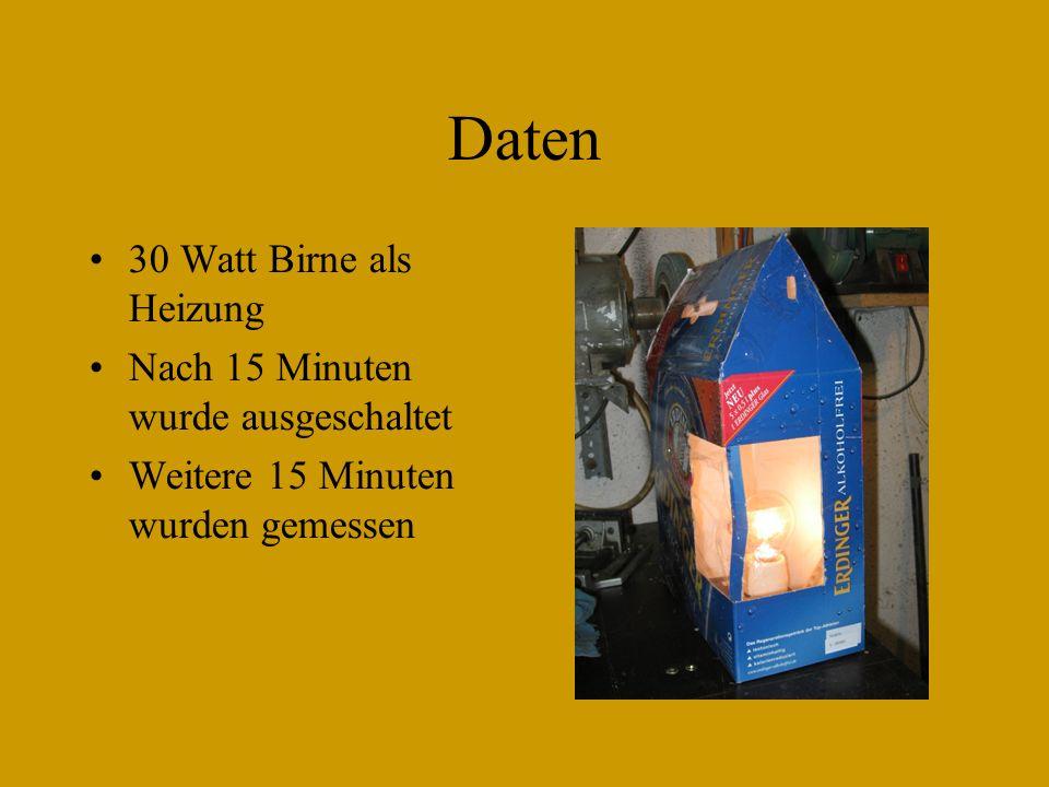 Daten 30 Watt Birne als Heizung Nach 15 Minuten wurde ausgeschaltet Weitere 15 Minuten wurden gemessen