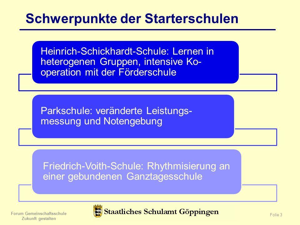 Forum Gemeinschaftsschule Zukunft gestalten Folie 3 Schwerpunkte der Starterschulen Heinrich-Schickhardt-Schule: Lernen in heterogenen Gruppen, intens
