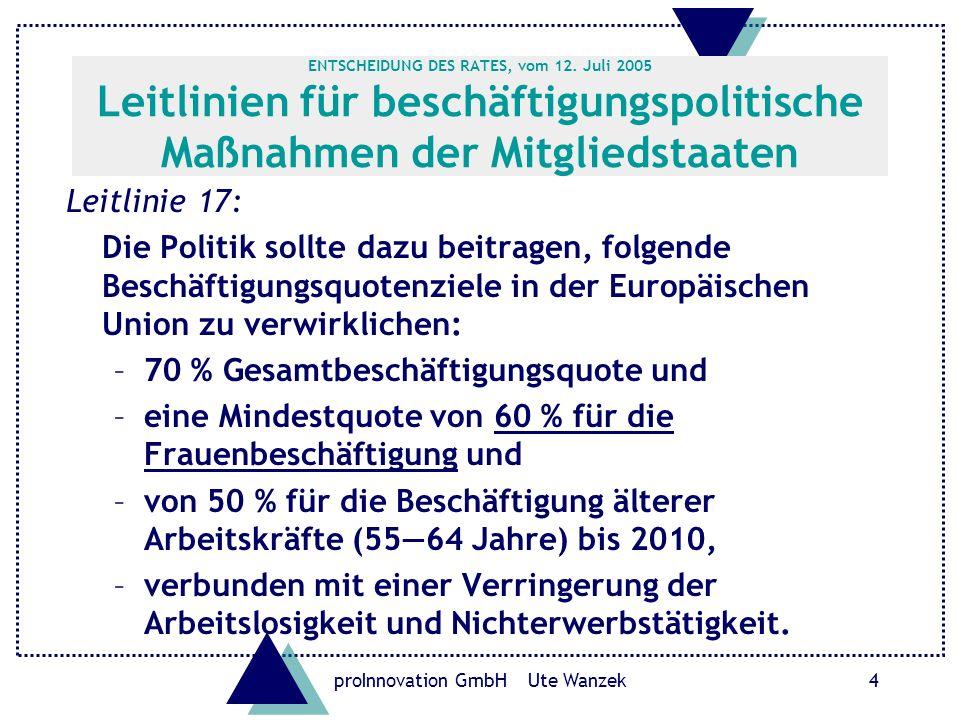 proInnovation GmbH Ute Wanzek5 u Leitlinie 18: Durch folgende Maßnahmen einen lebenszyklusbasierten Ansatz in der Beschäftigungspolitik fördern: –die Bemühungen verstärken, jungen Menschen Wege in die Beschäftigung zu öffnen…; –entschlossene Maßnahmen zur Erhöhung der Erwerbsbeteiligung von Frauen und zur Reduzierung geschlechtsspezifischer Unterschiede bei Beschäftigung, Arbeitslosigkeit und Entgelt ergreifen; –eine bessere Vereinbarkeit von Arbeit und Privatleben anstreben