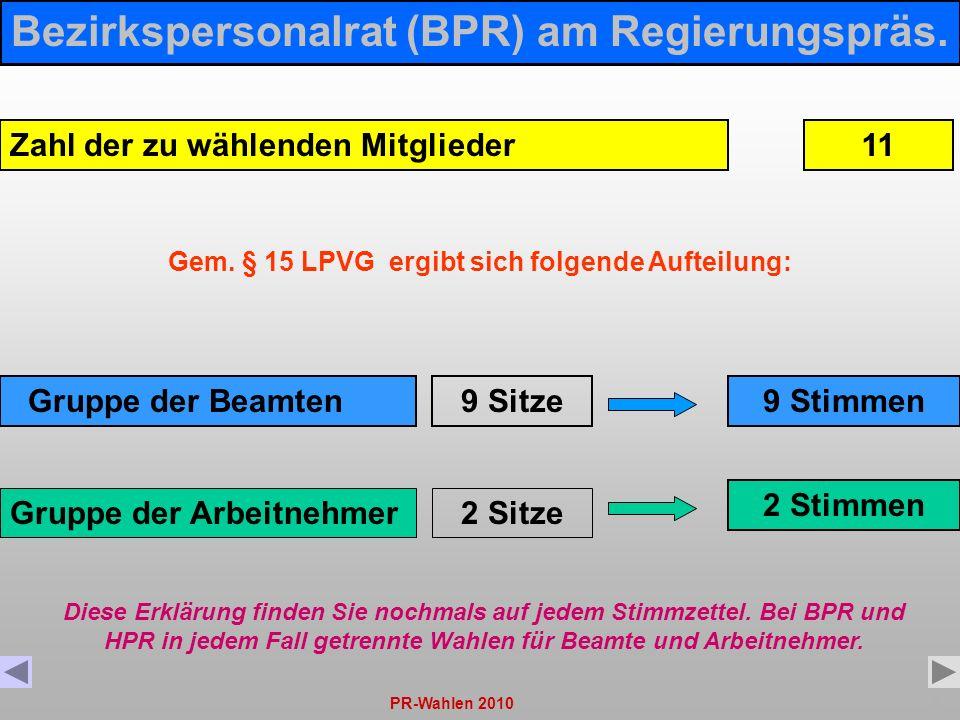 PR-Wahlen 20105 Zahl der zu wählenden Mitglieder Gruppe der Arbeitnehmer Gruppe der Beamten 2 Sitze 9 Sitze Bezirkspersonalrat (BPR) am Regierungspräs